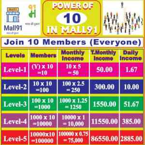 Mall91 Refer Earn 15 level Earning